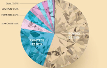 All about Diamonds- See which American states prefers which diamonds