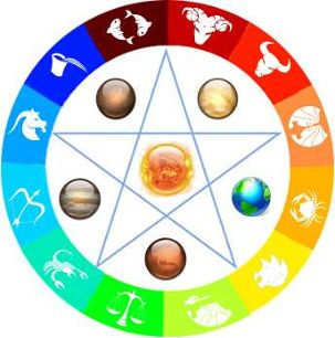 Zodiac Birthstones - When It's All About Believing In Astrology